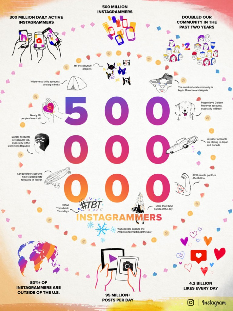 intragram_infographic001-780x1040